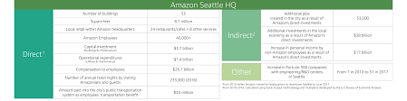 Amazon Is Hiring 5 000 Amazon Announces 238 Proposals For Hq2 From Across North America
