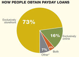 payday loans in va 1 000 loans millions of borrowers crushing costs cbs news