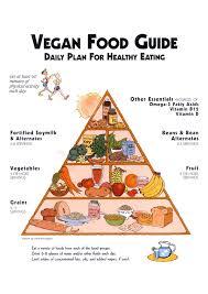 vegan food pyramid vegan is in