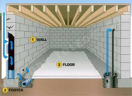 Basement Wall Waterproofing by Basement Waterproofing French Drain Waterproofing Concrete Work
