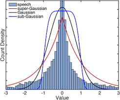 An Information Maximization Approach To Blind Separation And Blind Deconvolution An Algorithm For Separation Of Mixed Sparse And Gaussian Sources