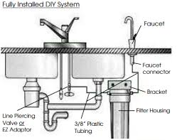 Problems With The Color Smell Or Taste Of Your Drinking Water - Kitchen sink water supply lines