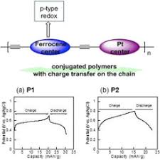 metallopolyyne polymers with ferrocenyl pendant ligands as cathode