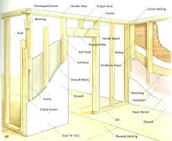 marvelous framing interior walls how to finish a basement wall