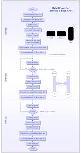 chart flow chart boxes meaning