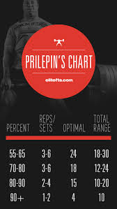 Rep Chart For Bench Press Two Dynamic Bench Cycles That Will Blow Your Bench Up Elite Fts