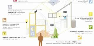 eco friendly homes plans appealing environmental house plans images best ideas exterior