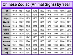 2017 chinese zodiac sign how to find your zodiac sign illionis home