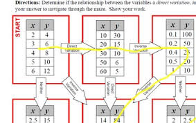 rational functions inverse variation and direct variation
