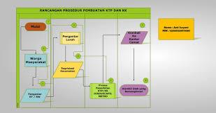 flowchart membuat sim tugas praktik sim flowchart rancangan prosedur pembuatan ktp kk