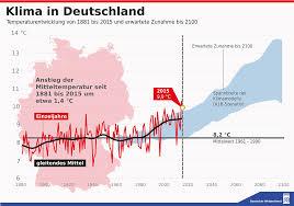 die falsche klima prognose des deutschen wetterdienstes