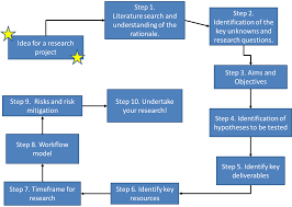example of methodology in thesis research design 10