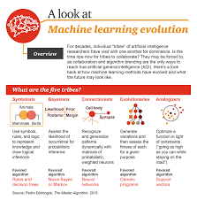 machine learning evolution infographic investing ideas