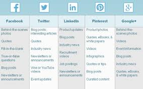 answers to 8 frequently asked social media questions constant
