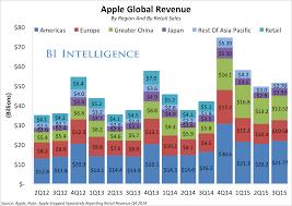 best buy quarterly sales apple q4 earnings business insider