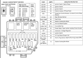 1999 mustang fuse box ford explorer fuse panel diagram image