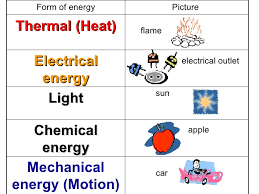 is light a form of energy 3rd grade ch 13 lesson 2 how does energy change form