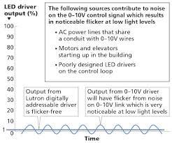 Led Light Flicker Problem Chart The Course Of Energy Efficient Ssl Through Lighting