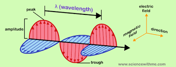 is light a form of energy learn about light
