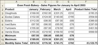 Sales Spreadsheets by Key Skills Level 1 Spreadsheets Minitest Two