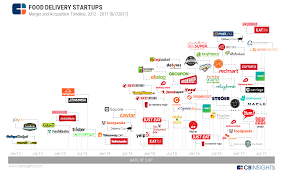 eaten up the consolidation of the food delivery space in one timeline