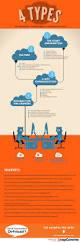 best 20 communication networks ideas on pinterest blogspot