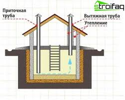 ventilation basement and cellar of a private house multiple