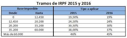 tabla de ingresos para medical 2016 renta 2015 todo lo que necesitas saber declaracion de la renta