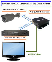 how to connect a 1080p hd security camera to a tv security