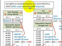 gaap useful life table depreciation accounting macrs vs gaap book depreciation effect on