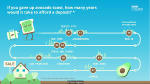 bbc capital the avocado toast index how many breakfasts to