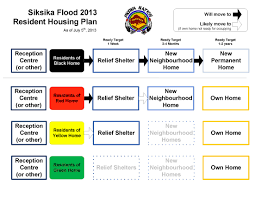 resident housing plan siksika nation siksika nation tribal