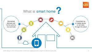 smart home ces 2016 gfk smart home presentation