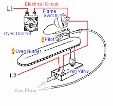 where is the pilot light on a gas oven troubleshooting gas oven exle typical gas oven flame switch
