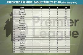 Premier League Table Computer Predicts Premier League Table After Five And
