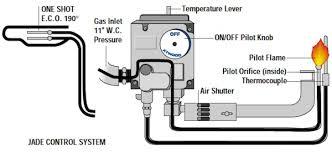 Gas Water Heater Pilot Light Atwood Water Heater Troubleshooting Pilot