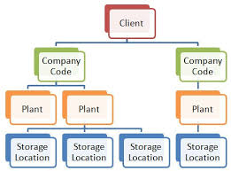 Sample Resume For Sap Mm Consultant by What Is Sap Mm Materials Management An Overview Stechies