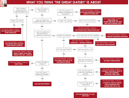 The Great Gatsby Images What You Think The Great Gatsby Is About Gatsby American