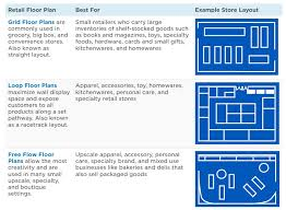 clothing store floor plan layout the beginners guide retail space planning creative shop