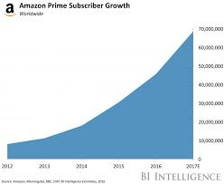 U S B2c E Commerce Volume 2015 Statistic Amazon Accounts For 43 Of Us Retail Sales Business Insider