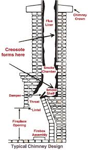 How To Clean Fireplace Chimney by Hearth And Home Service And Construction