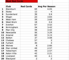 premier league table over the years the dirtiest team in premier league history is who ate all the pies