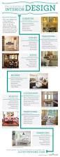 Interior Design My Home by The Evolution Of Interior Design I Love My Home