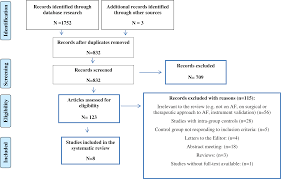 atrial fibrillation and psychological factors a systematic review