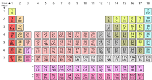 the rows of the periodic table are called periodic table wikipedia