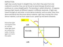 how fast does light travel in water vs air light always travels in straight lines it will never curve ppt