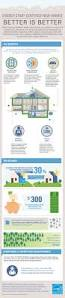 better is better infographic energy efficient new homes energy