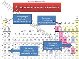 Valence Electrons On Periodic Table How To Draw Lewis Dot Structure Online Chemistry Tutor