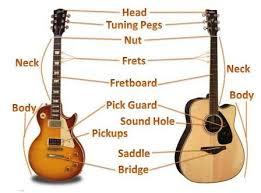 guitar diagram pluckandplayguitar com