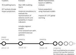 assessing inter sectoral climate change risks the role of isimip